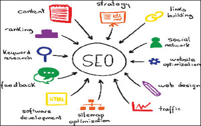 SEO Training / Digital Marketing